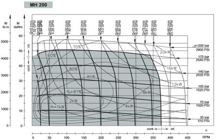 DOSTAWA GRATIS! 01539066 Silnik hydrauliczny orbitalny M+S Hydraulic (objętość robocza: 201,3 cm³, maksymalna prędkość ciągła: 370 min-1 /obr/min)