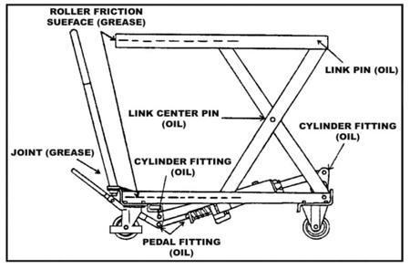 DOSTAWA GRATIS! 310555 Ruchomy stół podnośny elektryczny (udźwig: 1000 kg, wymiary platformy: 1200x800 mm, wysokość podnoszenia min/max: 430-1220 mm)